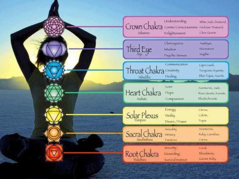 Chakra-flow-Chart